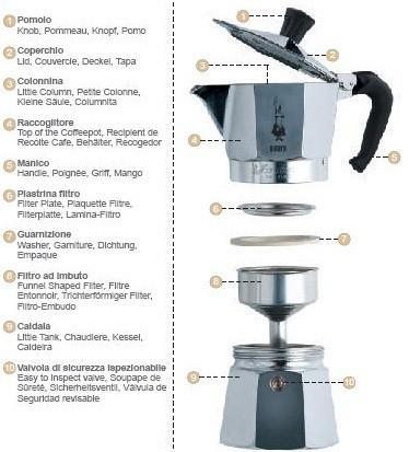 cafetiere italienne utilisation
