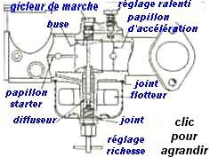 carburateur pour tondeuse