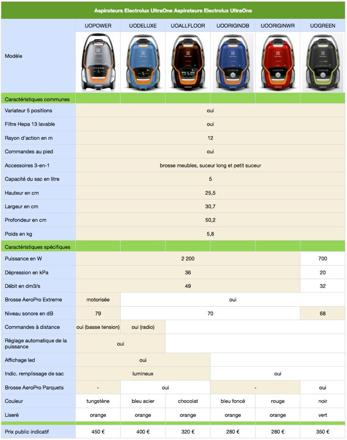 comparaison aspirateur