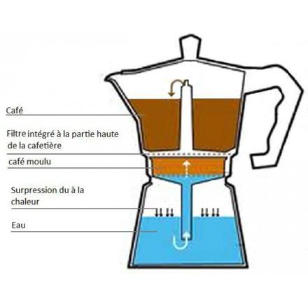 filtre cafetière italienne