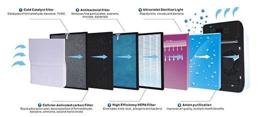 filtre purificateur d air