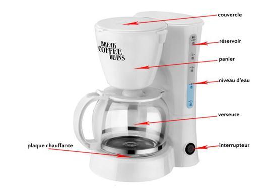 fonctionnement d une cafetière électrique