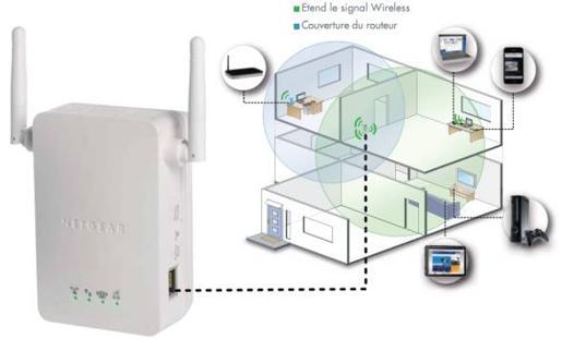 freebox repeteur wifi