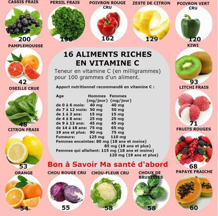 aliments contenant de la vitamine a