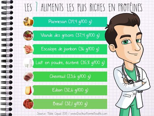 aliments les plus riches en protéines
