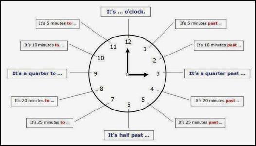 apprendre a lire l heure en anglais