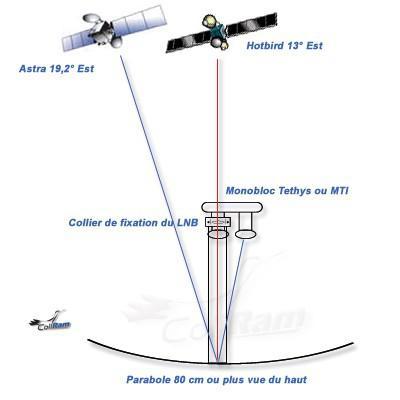 satellite astra et hotbird