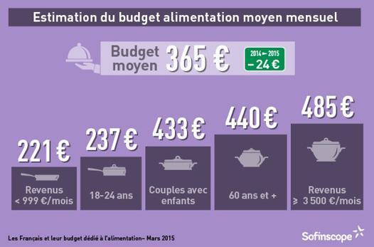 budget moyen alimentation