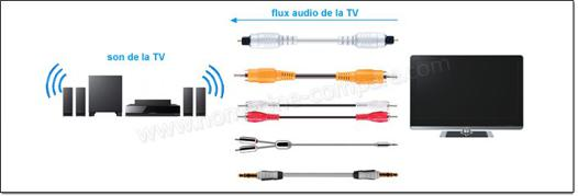 cable optique pour home cinema
