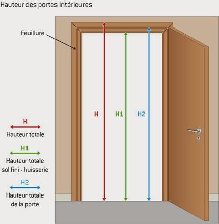cadre de porte