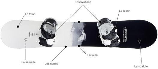 comment choisir un snowboard