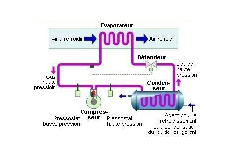 comment fonctionne un réfrigérateur
