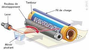 comment fonctionne une imprimante laser