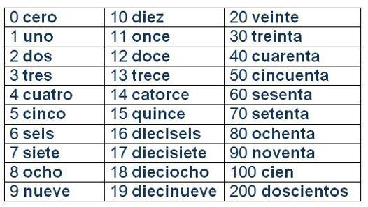 compter espagnol
