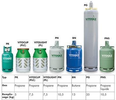 contenance bouteille de gaz