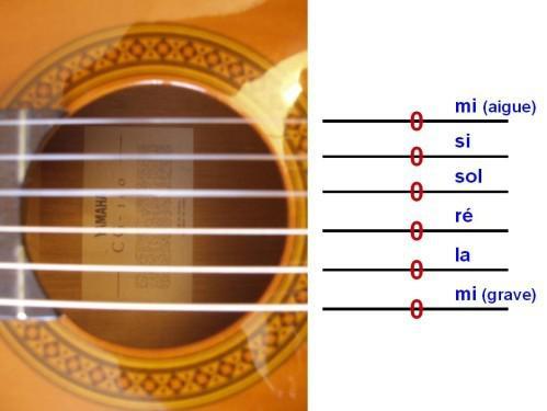 cordes guitare classique