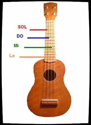 cordes ukulele soprano