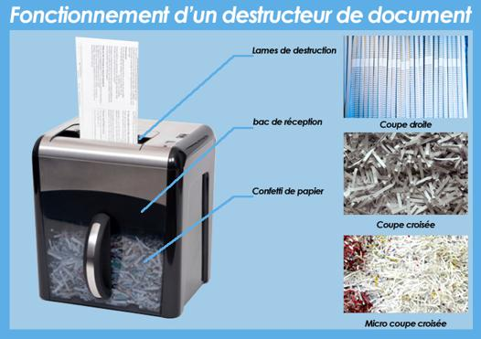 destructeur de documents coupe croisée
