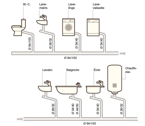 diametre evacuation evier