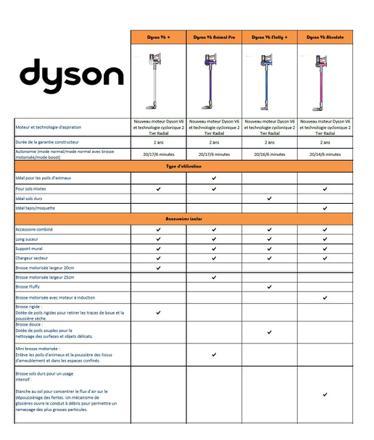 dimension aspirateur dyson