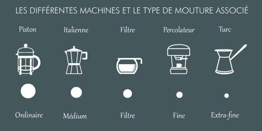 dosage café cafetière