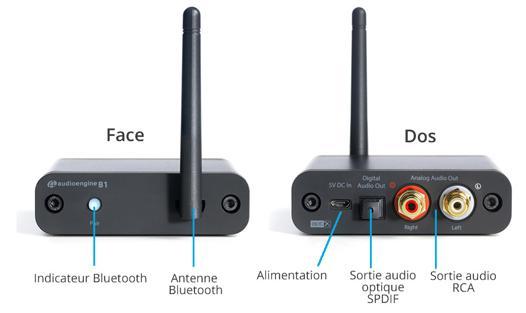 emetteur recepteur audio bluetooth