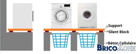 faire un socle pour machine a laver