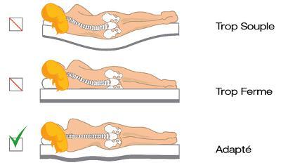 matelas bon pour le dos