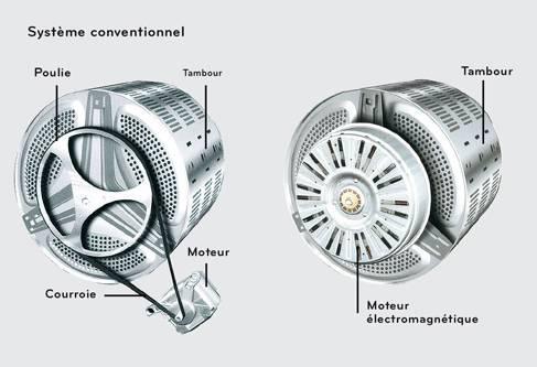 moteur à induction machine à laver