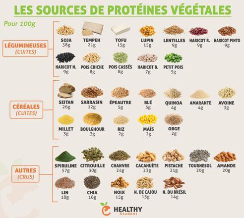 proteine vegetale liste
