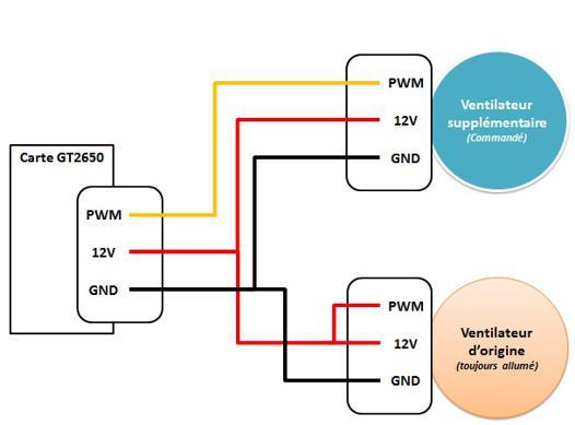 pwm ventilateur
