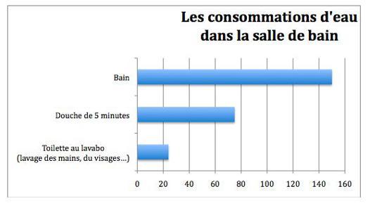 quantité eau bain