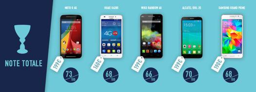 smartphone à 200 euros