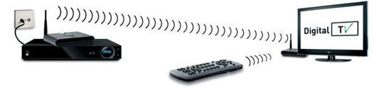 transmetteur tele