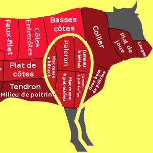 viande en anglais